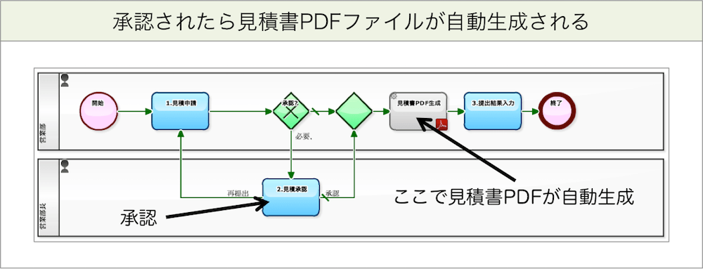 box api file transfer automation process diagram before change