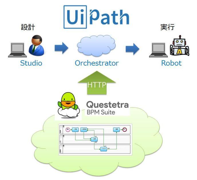 RPAツール UiPath をクラウド BPM の業務フローと API 連携させ
