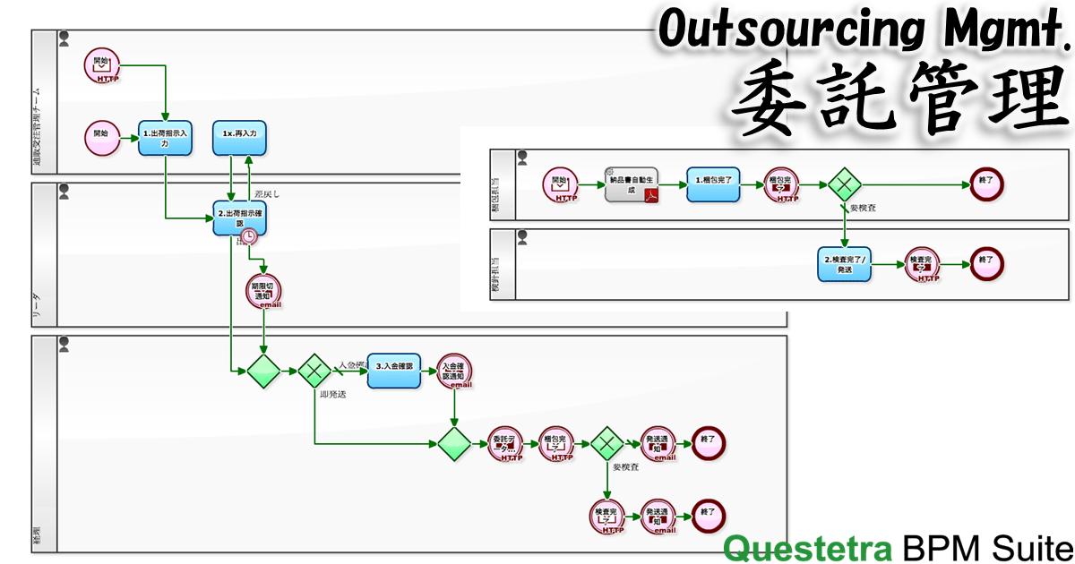 委託管理プロセス(Outsourcing Mgmt.)