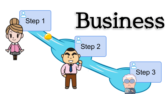 "A business process consists of multiple ""Steps"". When one human step is placed, one input form is prepared."