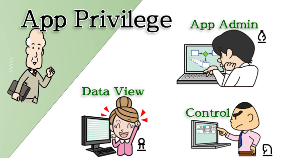 Each Workflow App is also managed by privileged users. There are three types of App privileges.