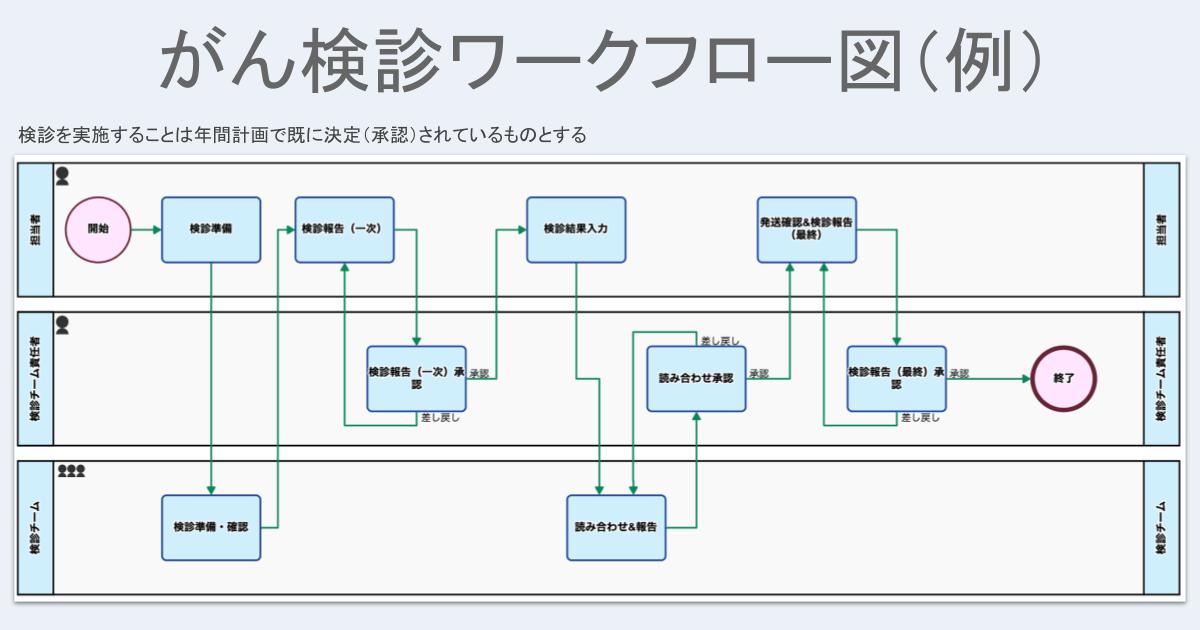 がん検診ワークフロー図(例)
