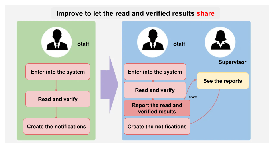 Improve to let the read and verified results share
