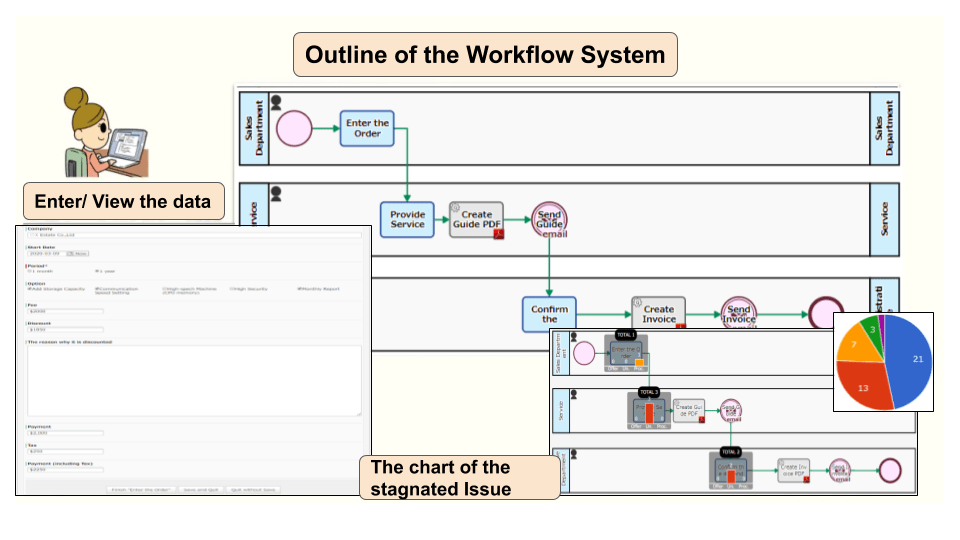 Outline of the Workflow System