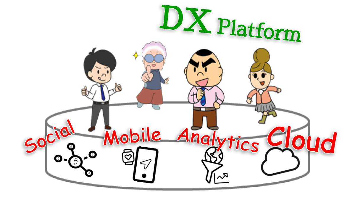DXプラットフォームとは、Cloud・Social・Mobile・Analytics の4技術基盤。