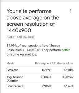 Site Performance Screen Resolution on Quest for $47