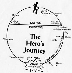 ➤ diagram hobbit plot diagram example 81 171 29 pro hansafanprojekt de Plot Diagram Labeled diagram hobbit plot diagram example percy jackson\u0027s hero journey introduction