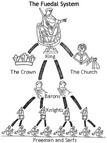Roles within Feudalism: Task