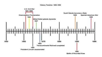 A Historical Study of FEVER 1793: Process