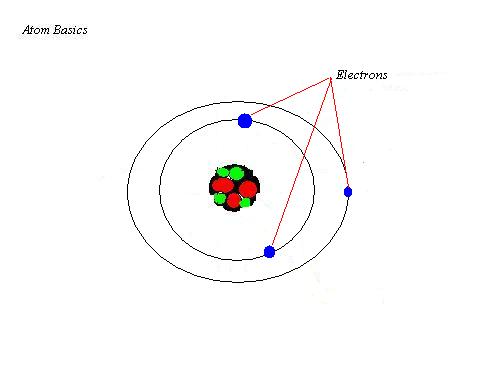 Static Electricity: Process