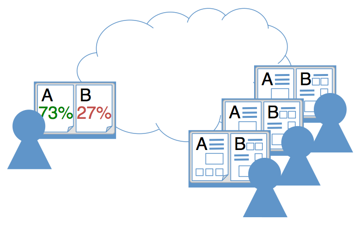 graphic depicting remote online user testing a/b comparison