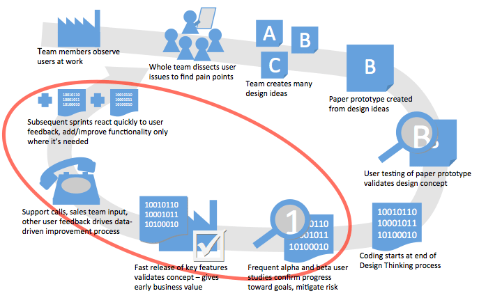 diagram of a user-centered project lifecycle