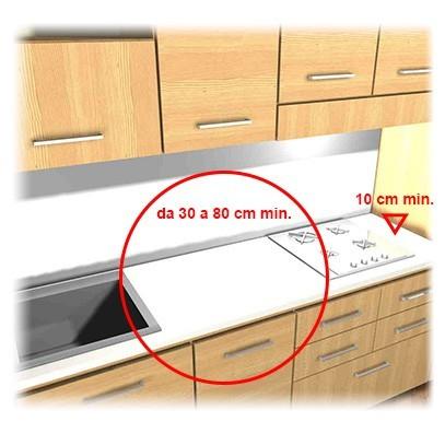 progettare-la-cucina-distanza -lavello -fuochi