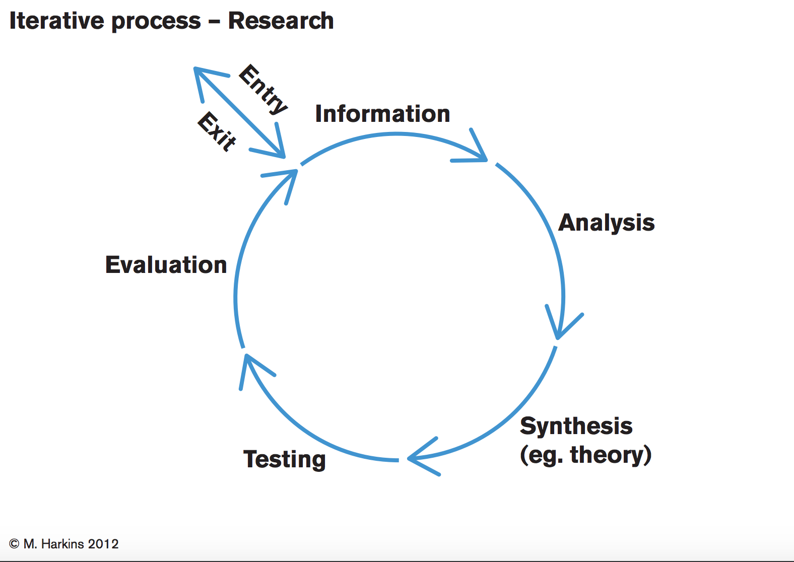 Iterative Process and Tacit Knowledge