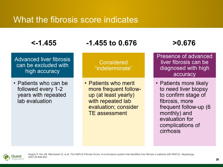 Knowing the Score Identifying Patients at High Risk of
