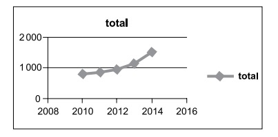 Microsoft Excel 2010, Planilhas Eletrônicas, Microsoft