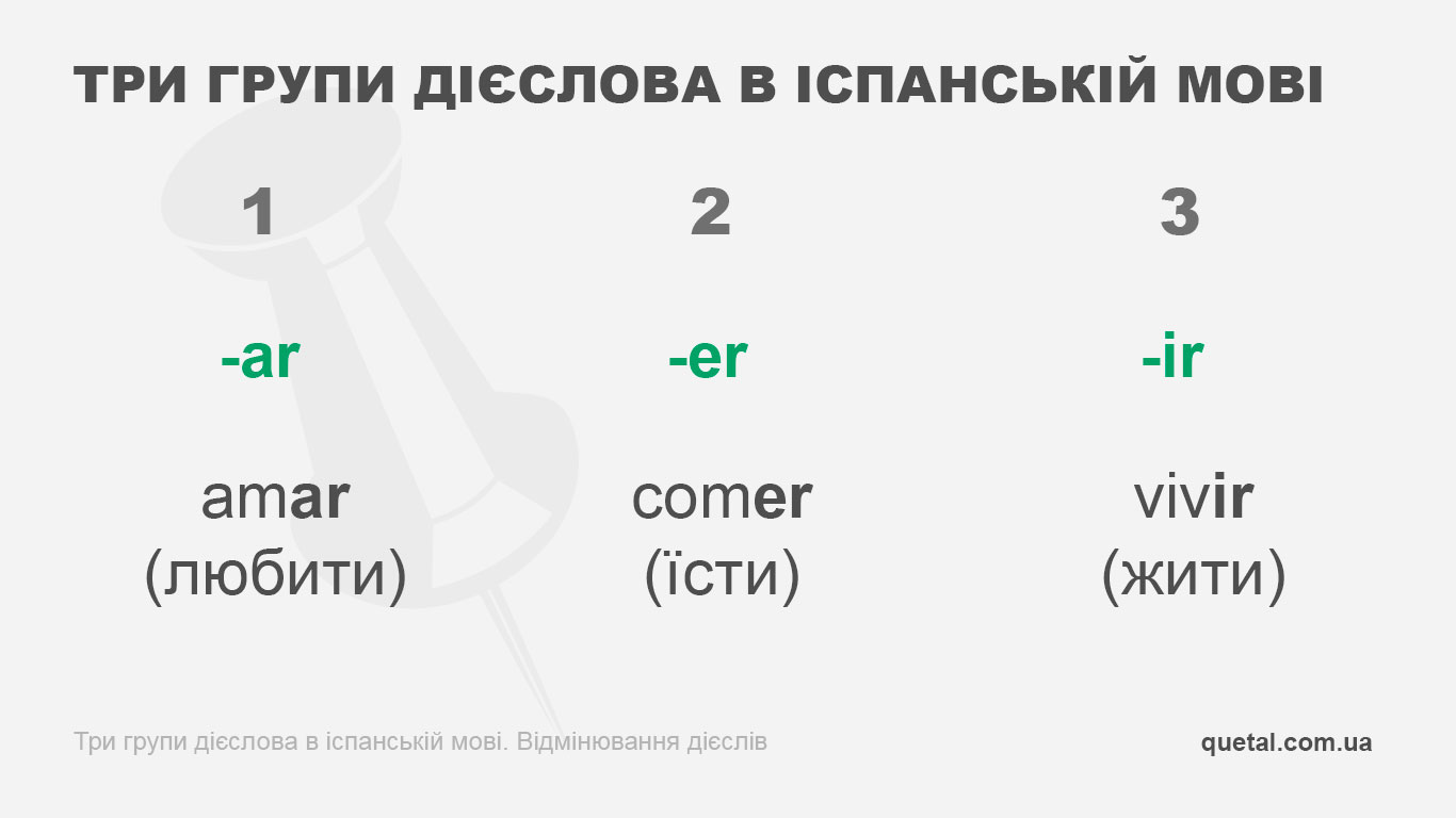 Три групи дієслів в іспанській мові