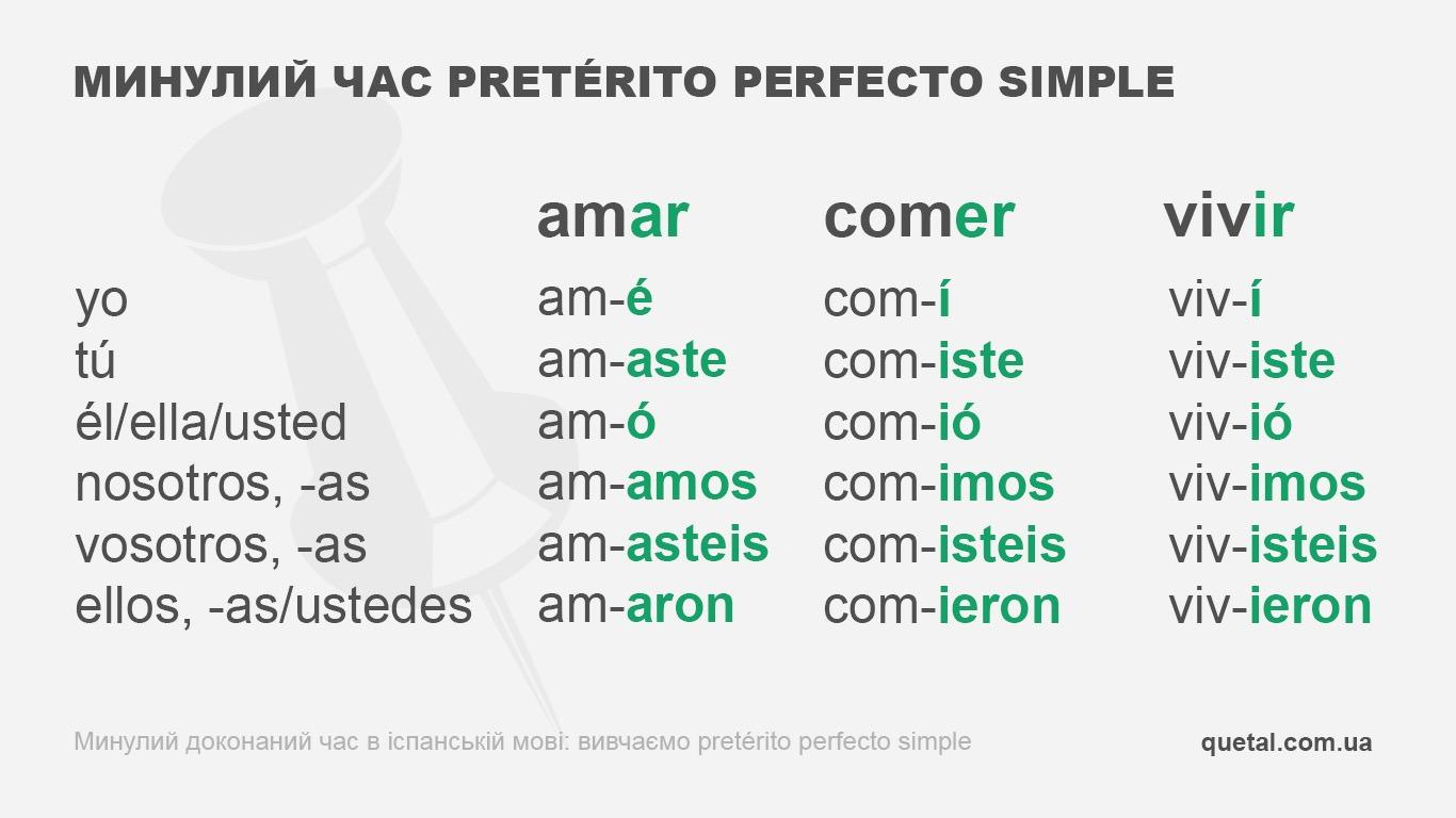 Таблиця дієвідмінювання правильних дієслів у минулому часі pretérito perfecto simple