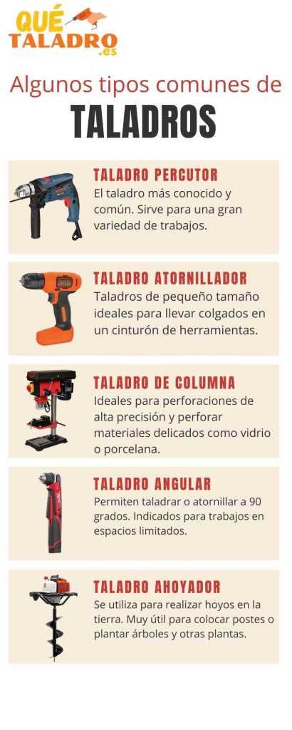 Tipos De Taladro 1 2