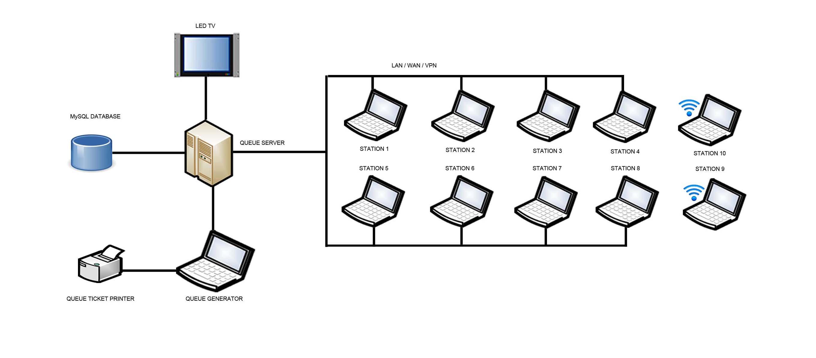 using wireless lan diagram