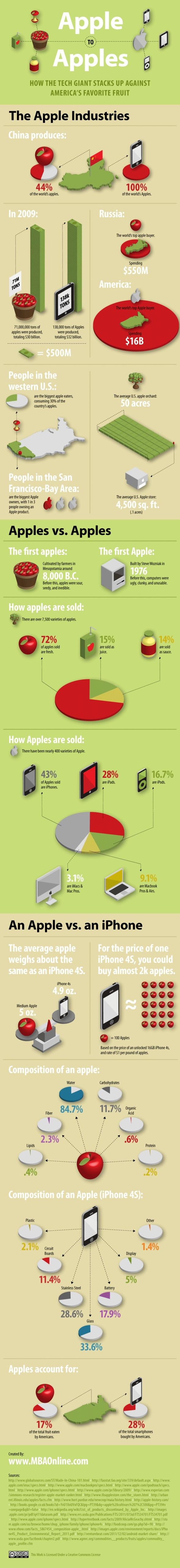 Apples to Apple: more similar than you might think