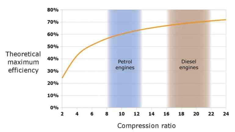 Why are diesel engines used in heavy vehicles compression ratio