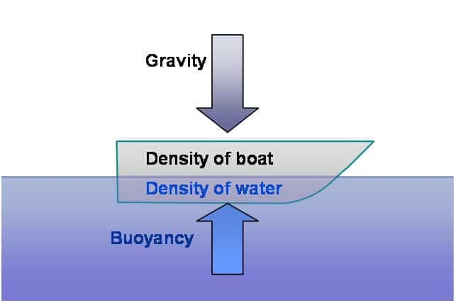 bouyancy force- mind blowing physics facts for kids