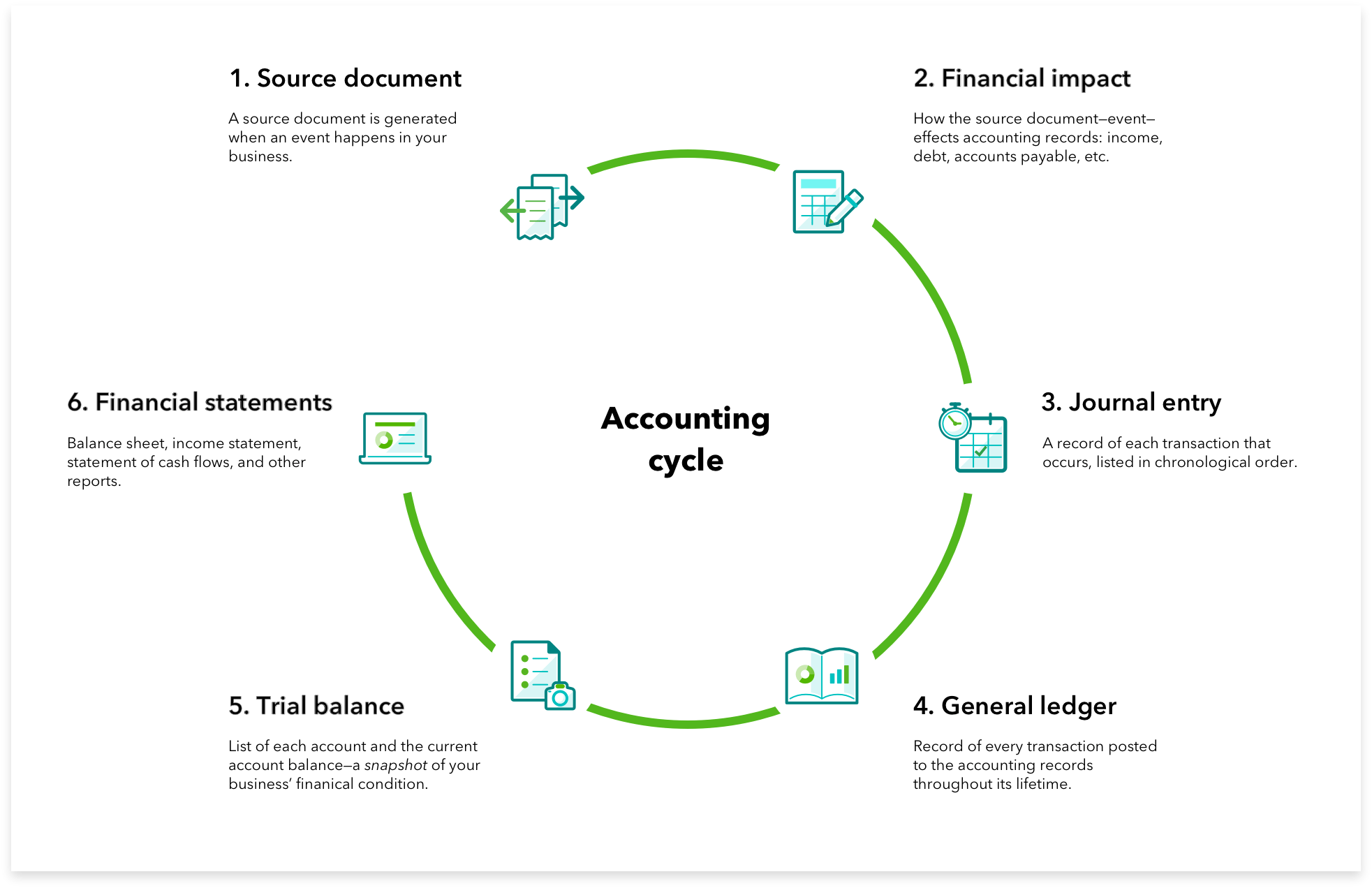 Accounting Definition How To Master The Basics 20