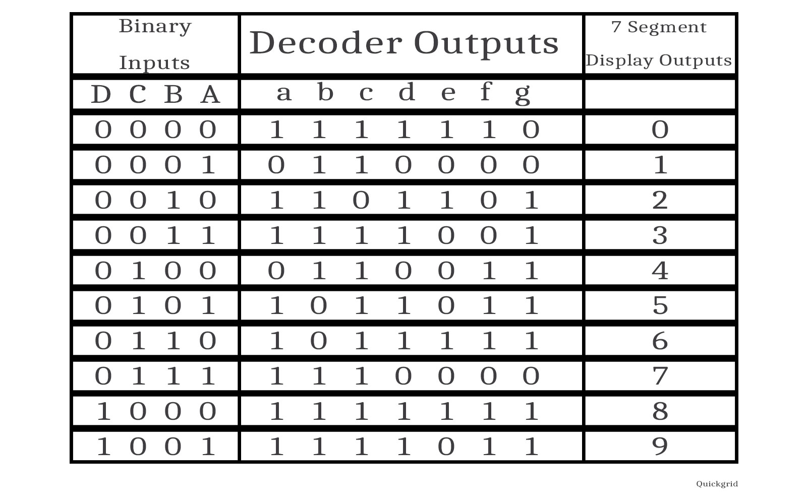 hight resolution of dld 7 segment display truth table