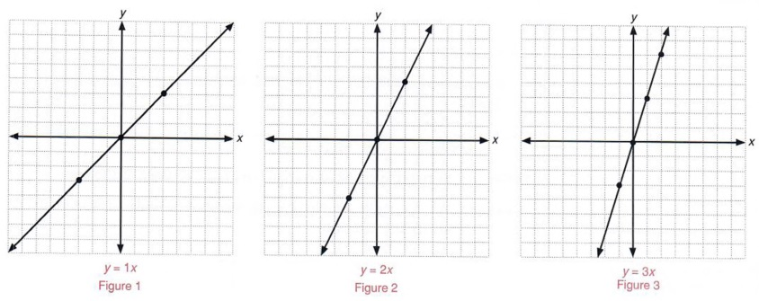 graph inequalities with step