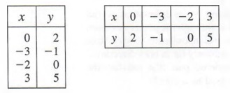 Graph equations with Step-by-Step Math Problem Solver
