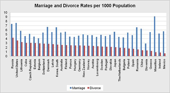 What Percentage Second Marriages End Divorce
