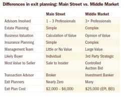 Description: Exit Planning 4- Griffiths - Differences in Exit Planning Main Street vs Middle Market.jpg