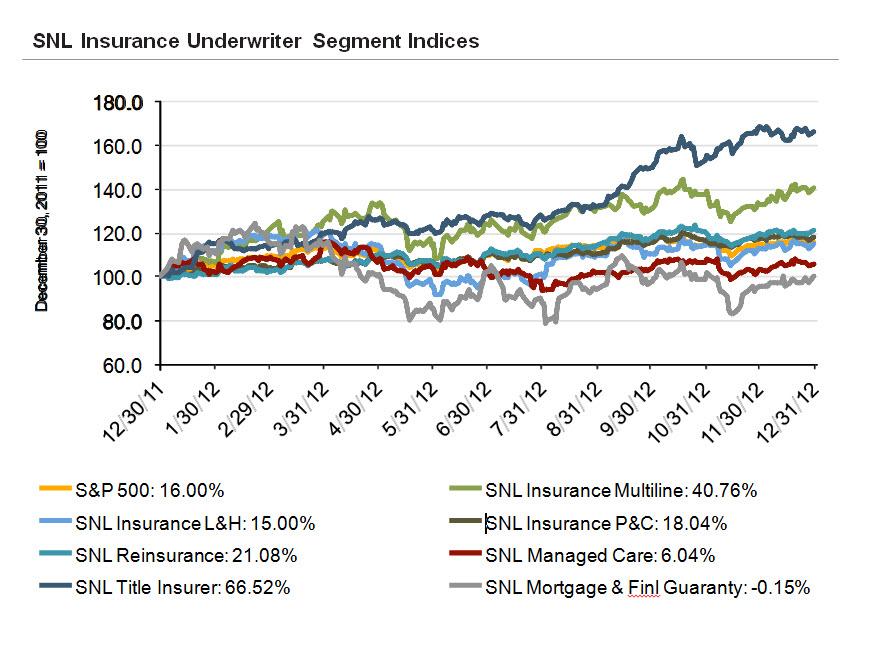aa Insurance Underwriters