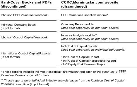 SBBI Valuation Yearbook