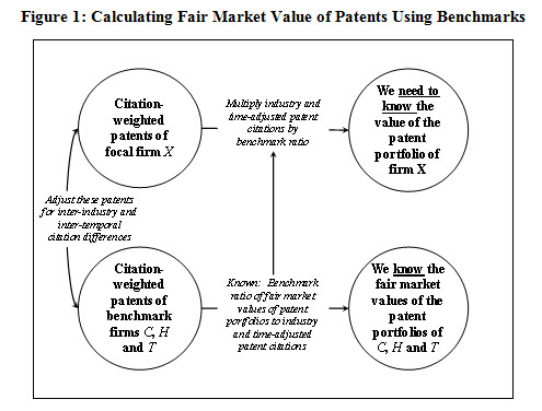 Patent-Value-Figure1