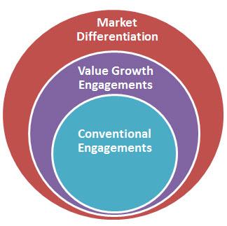 market-differentiation-bubble