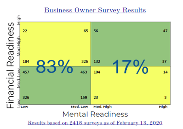 Business Owner Survey Results - Mental Readiness and Financial Readiness