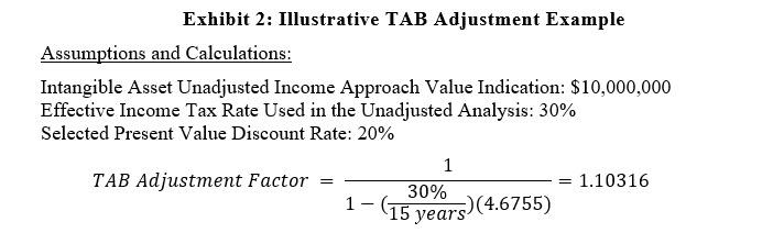 Exhibit 2: Illustrative TAB Adjustment Example