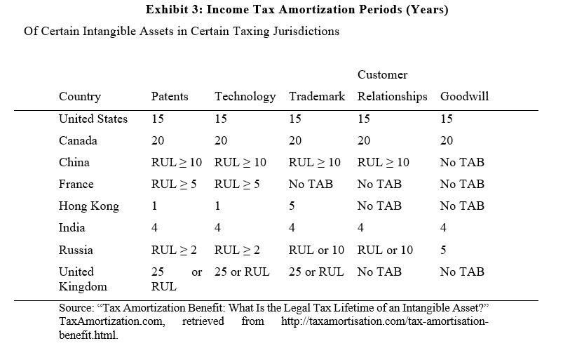 Exhibit 3: Income Tax Amortization Periods (Years)
