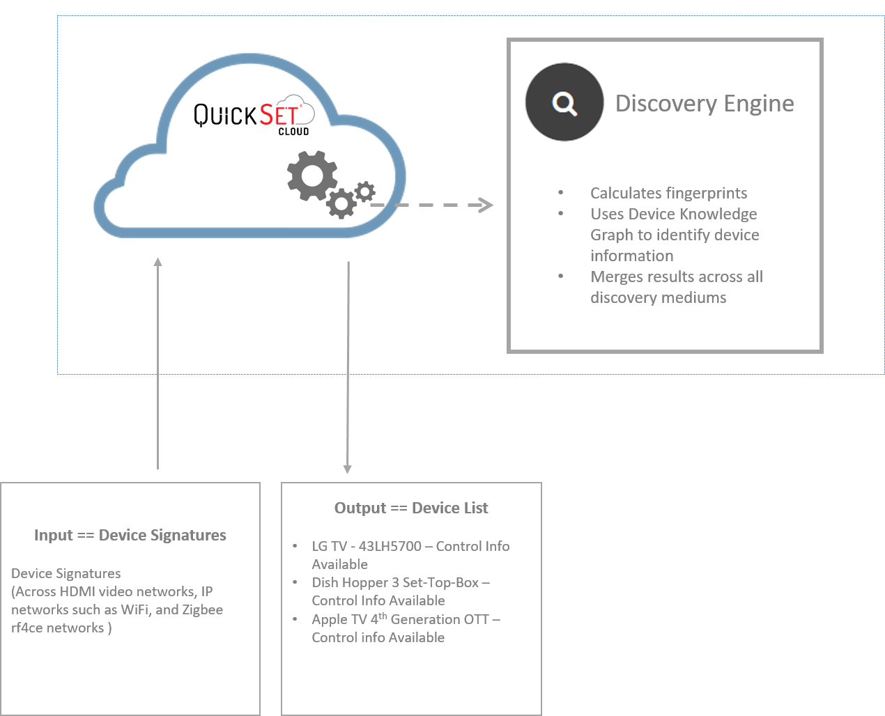Technology - QuickSet Cloud