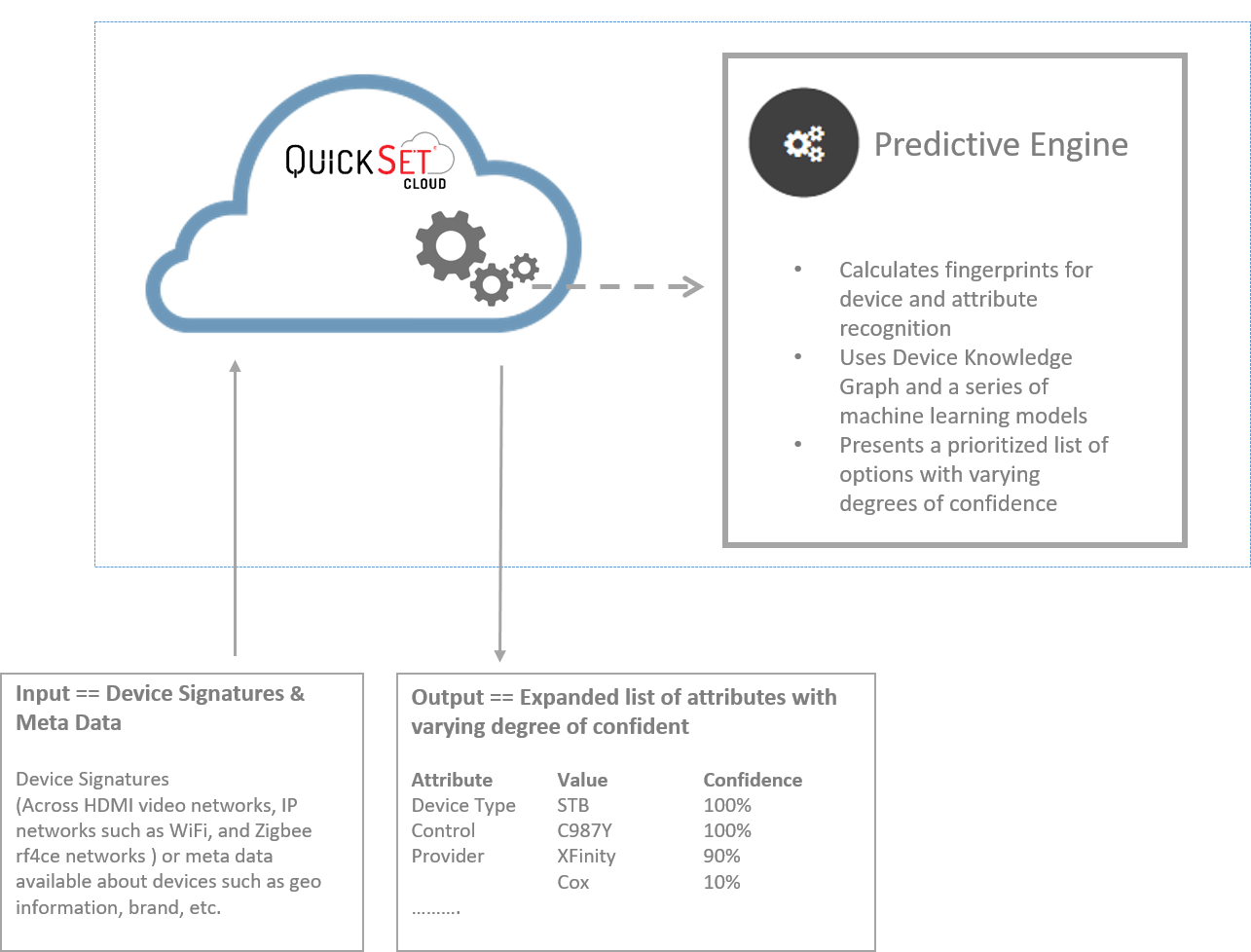 QuickSet Cloud