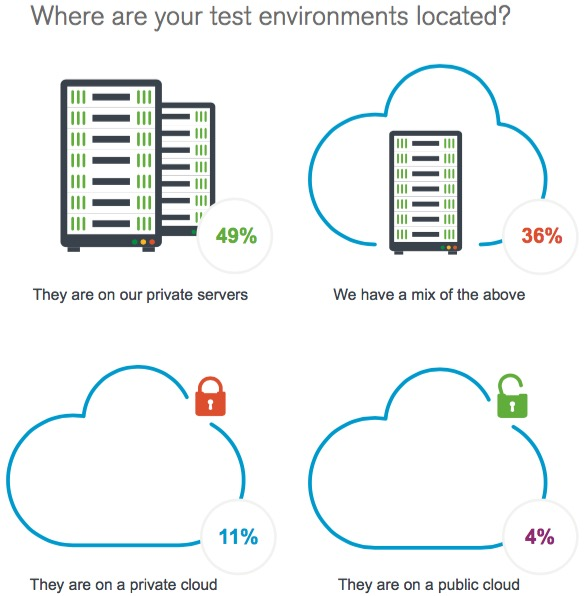 Cloud-based test environments - Latest trends in software testing