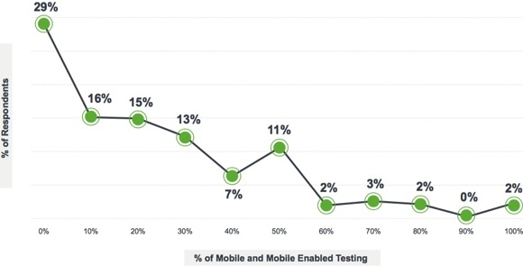 Mobile Testing - Latest trends in software testing