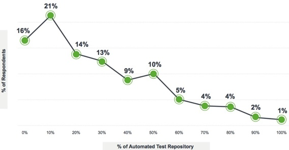 What percentage do testing teams automate - Latest trends in software testing