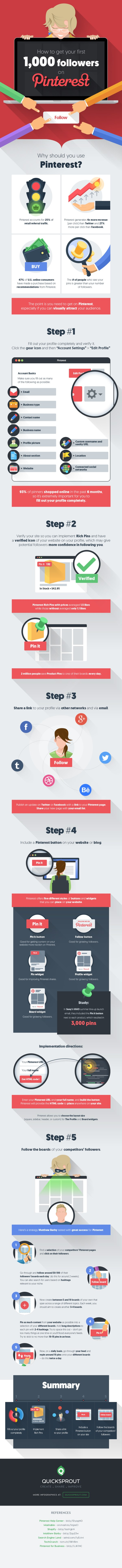 How to Get More Pinterest Followers and Increase Your Blog Site Traffic [Infographic]