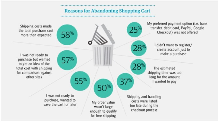 13 Reasons for Shopping Cart Abandonment and How to Fix Them