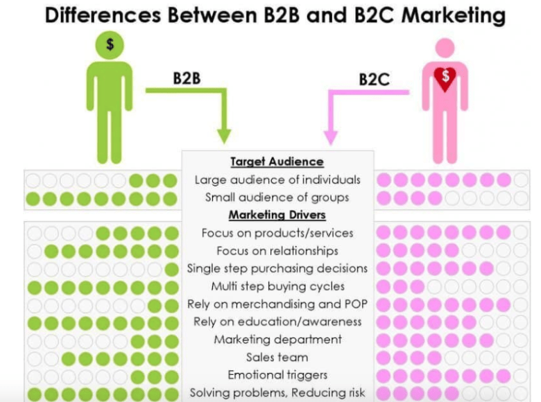 B2B Resources