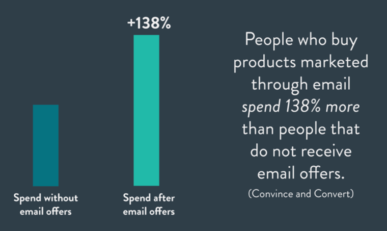 Spend After Email