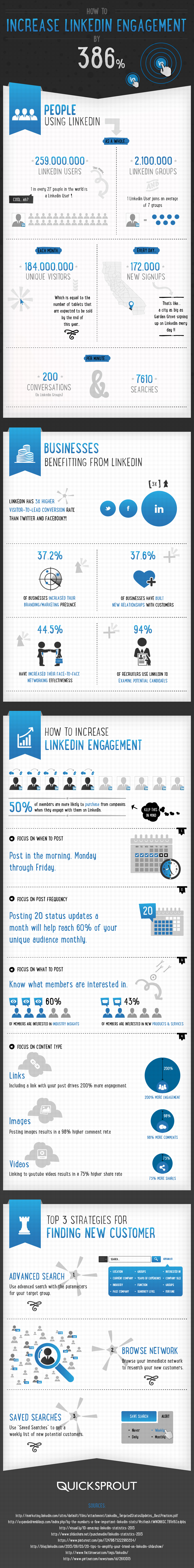 How to Increase LinkedIn Engagement by 386%